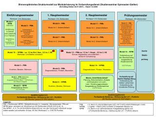 Einführungssemester Richtwert: 310 Zeitstunden
