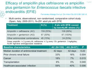 Fernández-Hidalgo N et al. Clin Infect Dis 2013;56:1261-8