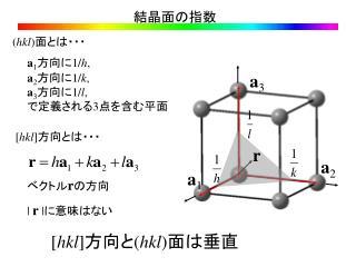 結晶面の指数