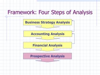 Framework: Four Steps of Analysis