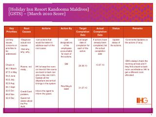 [Holiday Inn Resort Kandooma Maldives] [GSTS] – [March 2010 Score]