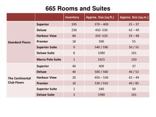 665 Rooms and Suites