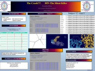The Crash !!!! HIV-The  Silent Killer Sanjukta Hota Alexandria  Randriamahefa Arlin Toro