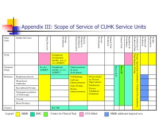 Appendix III: Scope of Service of CUHK Service Units