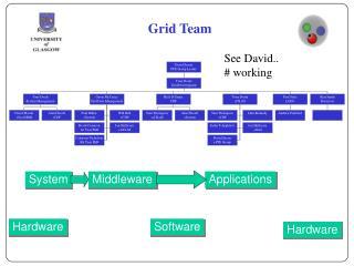Grid Team