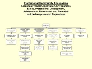 Public Relation Focus Area Alumni, Community, Fiscal, and Marketing  Objectives