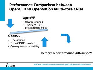Performance Comparison between  OpenCL and OpenMP on Multi-core CPUs