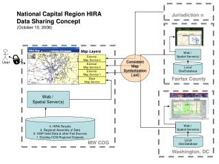 4. HIRA Results 3. Regional Assembly of Data 2. HSIP Gold Data & other Fed Sources