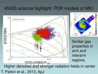 VNGS science highlight: PDR models of M51