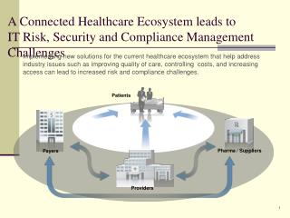 A Connected Healthcare Ecosystem leads to IT Risk, Security and Compliance Management Challenges