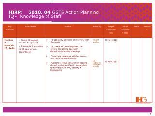 HIRP:    2010, Q4  GSTS Action Planning IQ -  Genuine, caring attitude