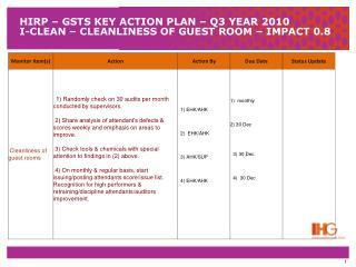 HIRP – GSTS KEY ACTION PLAN – Q3 YEAR 2010 I-CLEAN – CLEANLINESS OF GUEST ROOM – IMPACT 0.8