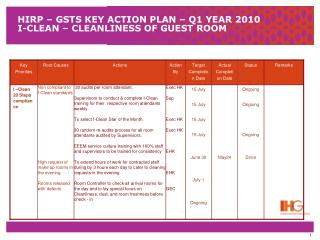 HIRP – GSTS KEY ACTION PLAN – Q1 YEAR 2010 I-CLEAN – CLEANLINESS OF GUEST ROOM