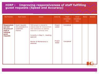 HIRP :    Improving responsiveness of staff fulfilling guest requests (Speed and Accuracy)