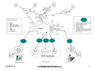 Patient Management System (PAS)
