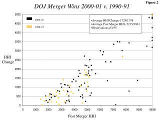 DOJ Merger Wins 2000-01 v. 1990-91