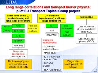Lo ng range correlations and transport barrier physics:  pilot EU Transport Topical Group project
