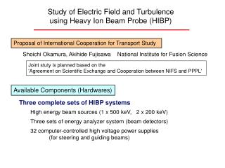 Study of Electric Field and Turbulence using Heavy Ion Beam Probe (HIBP)