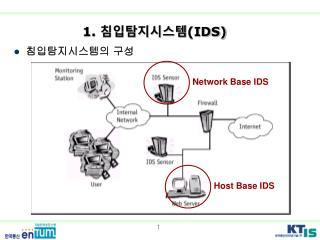 1.  침입탐지시스템 (IDS)