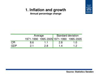 1. Inflation and growth Annual percentage change