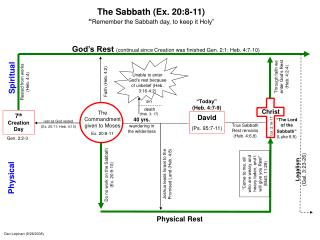 "The Sabbath (Ex. 20:8-11)  "" Remember the Sabbath day, to keep it Holy"""