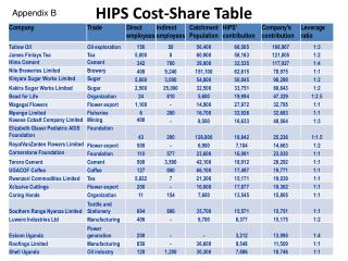 HIPS Cost-Share Table