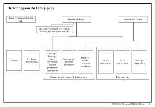 Kelembagaan R&D di Jepang