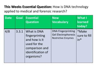 This Weeks Essential Question :  How is DNA technology applied to medical and forensic research?
