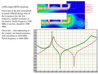 LOM coupler HFSS modeling.