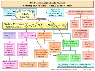 S052/ § I.1(a): Applied Data Analysis Roadmap of the Course – What Is Today's Topic?