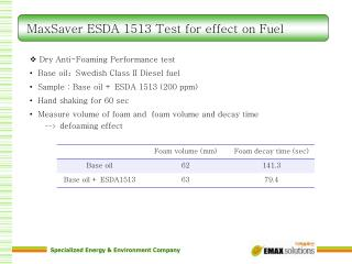 MaxSaver ESDA 1513 Test for effect on Fuel