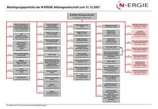 N-ERGIE Aktiengesellschaft Grundkapital: 152.550 Tsd. €