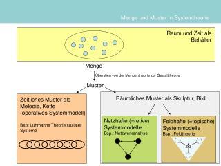 Menge und Muster in Systemtheorie