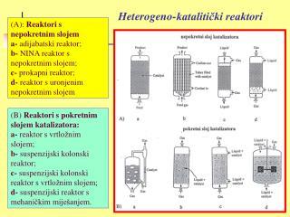 Heterogeno-katalitički reaktori