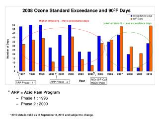 *  ARP = Acid Rain Program  Phase 1 : 1996 Phase 2 : 2000