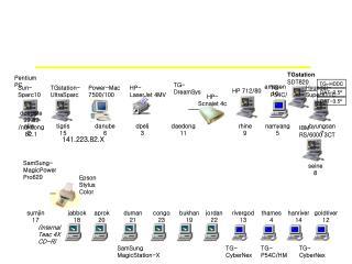 Pentium PC