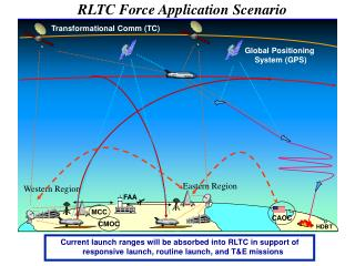 RLTC Force Application Scenario Force Application from Space Scenario for 2018