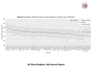 UK Renal Registry  16th  Annual Report