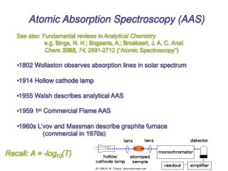 Atomic Absorption Spectroscopy (AAS) See also: Fundamental reviews in  Analytical Chemistry