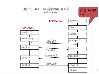 实验二、 TCP 、 UDP 通信程序设计实验 ——TCP 通信实验