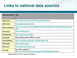 Links to national data sources