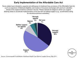 Early Implementation of the Affordable Care Act