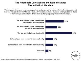The  Affordable Care Act  and the Role of States:  The Individual Mandate