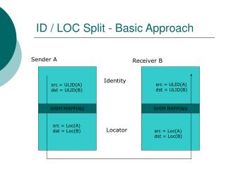 ID / LOC Split - Basic Approach