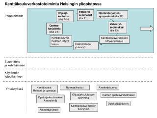 Kenttäkouluverkostotoiminta Helsingin yliopistossa