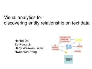 Visual analytics for  discovering entity relationship on text data