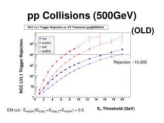 pp Collisions (500GeV)