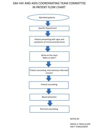 SAH HIV AND AIDS COORDINATING TEAM COMMITTEE IN  PATIENT FLOW CHART
