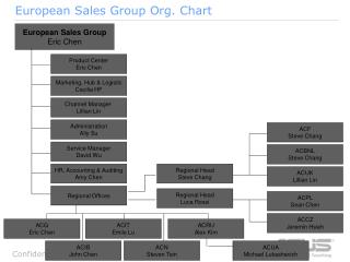European Sales Group Org. Chart