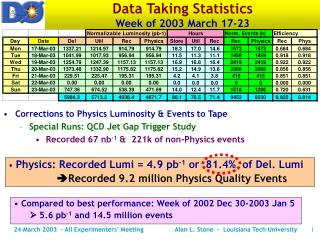 Data Taking Statistics Week of 2003 March 17-23
